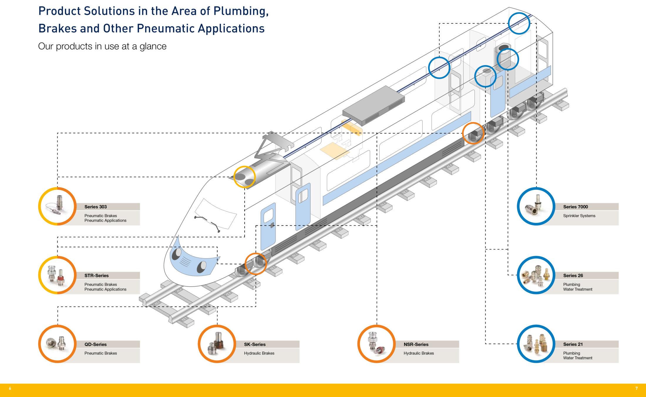 Partnership tra Sifer e Parker settore RAIL
